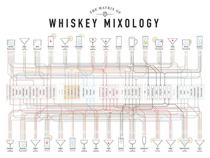 disenos mixologia whisky